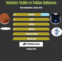 DeAndre Yedlin vs Fabian Balbuena h2h player stats