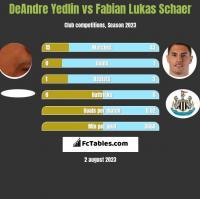 DeAndre Yedlin vs Fabian Lukas Schaer h2h player stats