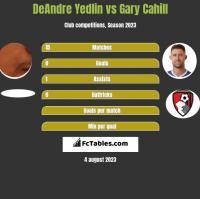 DeAndre Yedlin vs Gary Cahill h2h player stats