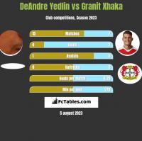 DeAndre Yedlin vs Granit Xhaka h2h player stats