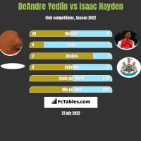 DeAndre Yedlin vs Isaac Hayden h2h player stats