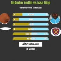 DeAndre Yedlin vs Issa Diop h2h player stats