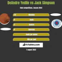 DeAndre Yedlin vs Jack Simpson h2h player stats