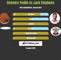 DeAndre Yedlin vs Jack Stephens h2h player stats
