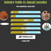 DeAndre Yedlin vs Jamaal Lascelles h2h player stats