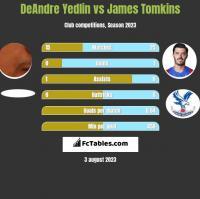 DeAndre Yedlin vs James Tomkins h2h player stats