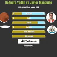 DeAndre Yedlin vs Javier Manquillo h2h player stats