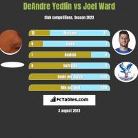 DeAndre Yedlin vs Joel Ward h2h player stats