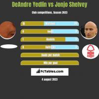 DeAndre Yedlin vs Jonjo Shelvey h2h player stats
