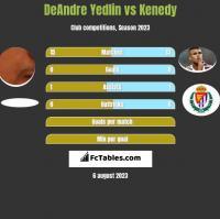 DeAndre Yedlin vs Kenedy h2h player stats