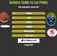 DeAndre Yedlin vs Lee Peltier h2h player stats
