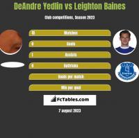 DeAndre Yedlin vs Leighton Baines h2h player stats