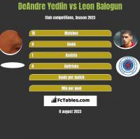 DeAndre Yedlin vs Leon Balogun h2h player stats