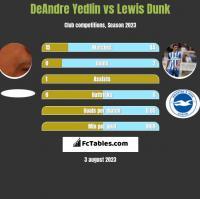 DeAndre Yedlin vs Lewis Dunk h2h player stats