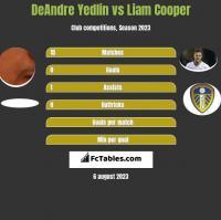 DeAndre Yedlin vs Liam Cooper h2h player stats