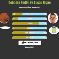 DeAndre Yedlin vs Lucas Digne h2h player stats