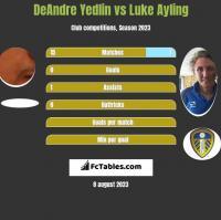 DeAndre Yedlin vs Luke Ayling h2h player stats