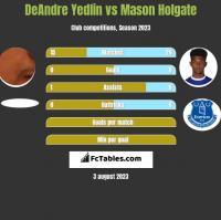 DeAndre Yedlin vs Mason Holgate h2h player stats