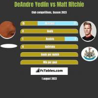 DeAndre Yedlin vs Matt Ritchie h2h player stats