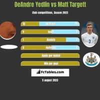 DeAndre Yedlin vs Matt Targett h2h player stats
