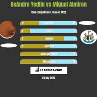 DeAndre Yedlin vs Miguel Almiron h2h player stats