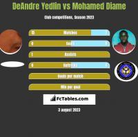 DeAndre Yedlin vs Mohamed Diame h2h player stats