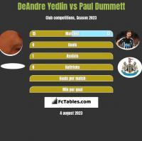 DeAndre Yedlin vs Paul Dummett h2h player stats