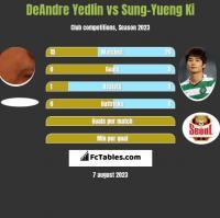 DeAndre Yedlin vs Sung-Yueng Ki h2h player stats