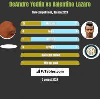DeAndre Yedlin vs Valentino Lazaro h2h player stats