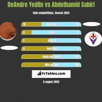 DeAndre Yedlin vs Abdelhamid Sabiri h2h player stats