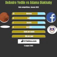 DeAndre Yedlin vs Adama Diakhaby h2h player stats