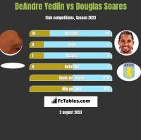 DeAndre Yedlin vs Douglas Soares h2h player stats