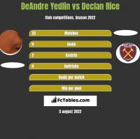 DeAndre Yedlin vs Declan Rice h2h player stats