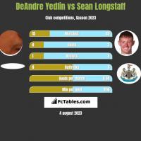 DeAndre Yedlin vs Sean Longstaff h2h player stats