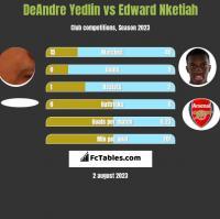 DeAndre Yedlin vs Edward Nketiah h2h player stats