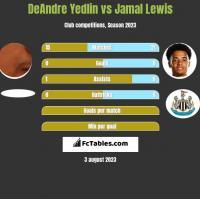 DeAndre Yedlin vs Jamal Lewis h2h player stats