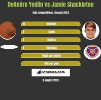 DeAndre Yedlin vs Jamie Shackleton h2h player stats