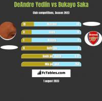 DeAndre Yedlin vs Bukayo Saka h2h player stats
