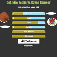 DeAndre Yedlin vs Kayne Ramsey h2h player stats