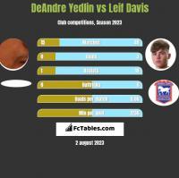 DeAndre Yedlin vs Leif Davis h2h player stats