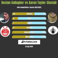 Declan Gallagher vs Aaron Taylor-Sinclair h2h player stats