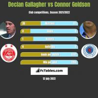 Declan Gallagher vs Connor Goldson h2h player stats
