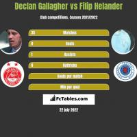 Declan Gallagher vs Filip Helander h2h player stats