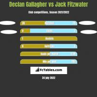 Declan Gallagher vs Jack Fitzwater h2h player stats