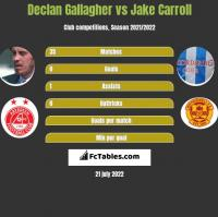 Declan Gallagher vs Jake Carroll h2h player stats