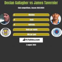 Declan Gallagher vs James Tavernier h2h player stats