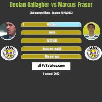 Declan Gallagher vs Marcus Fraser h2h player stats