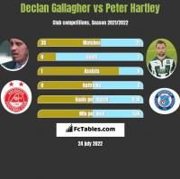 Declan Gallagher vs Peter Hartley h2h player stats