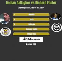 Declan Gallagher vs Richard Foster h2h player stats
