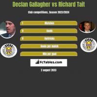Declan Gallagher vs Richard Tait h2h player stats